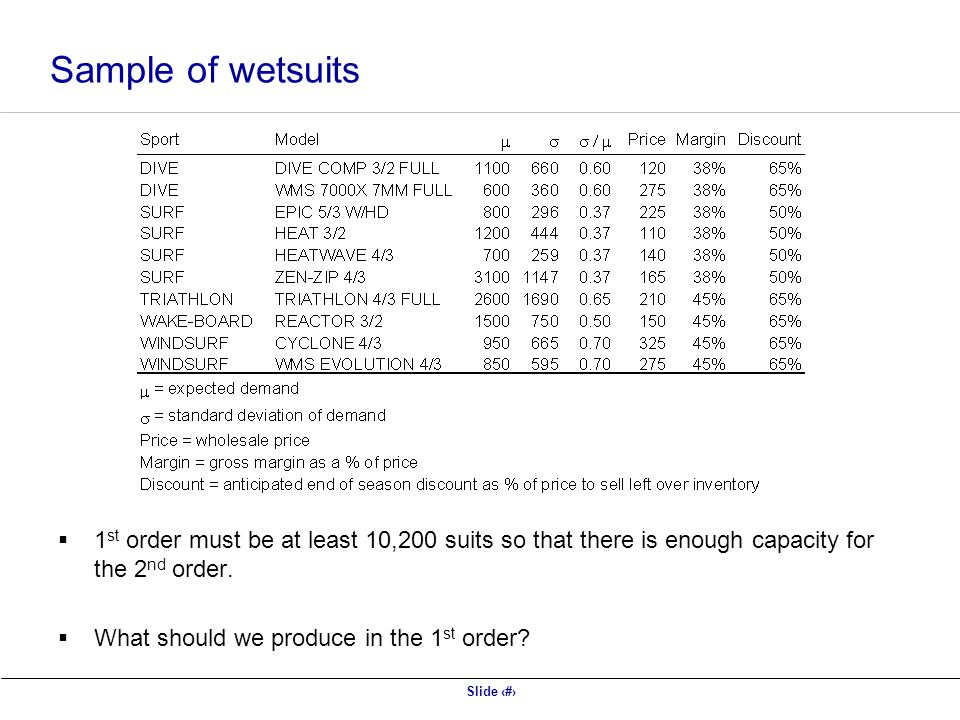 Sample of wetsuits 1st order must be at least 10,200 suits so that there is enough capacity for the 2nd order.