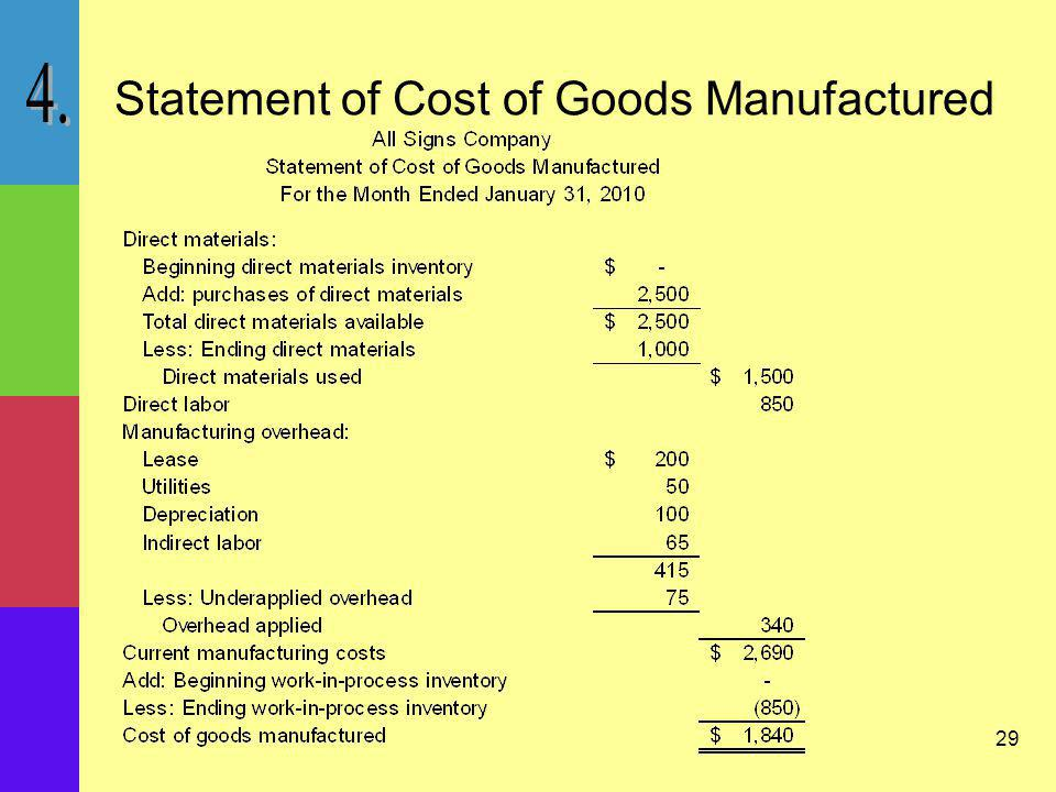 Statement of Cost of Goods Manufactured