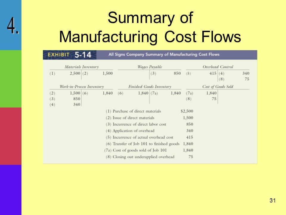 Summary of Manufacturing Cost Flows