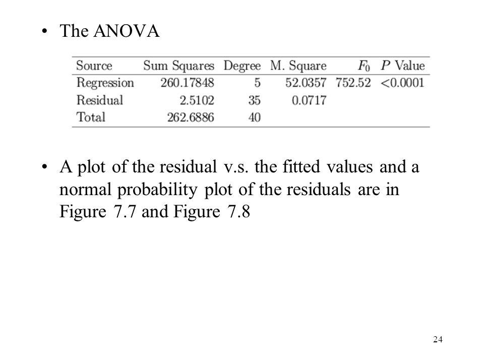 The ANOVA A plot of the residual v.s.