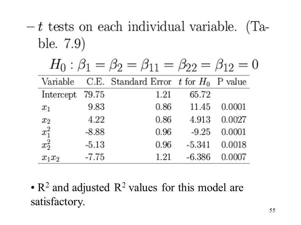 R2 and adjusted R2 values for this model are satisfactory.