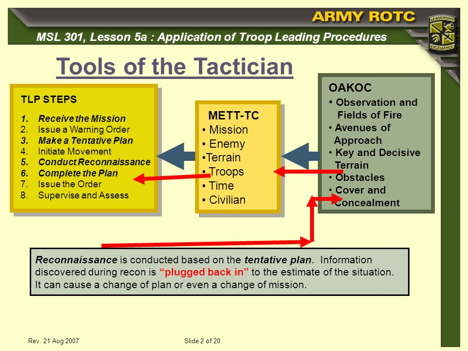 Tools of the Tactician OAKOC Observation and METT-TC Mission Enemy