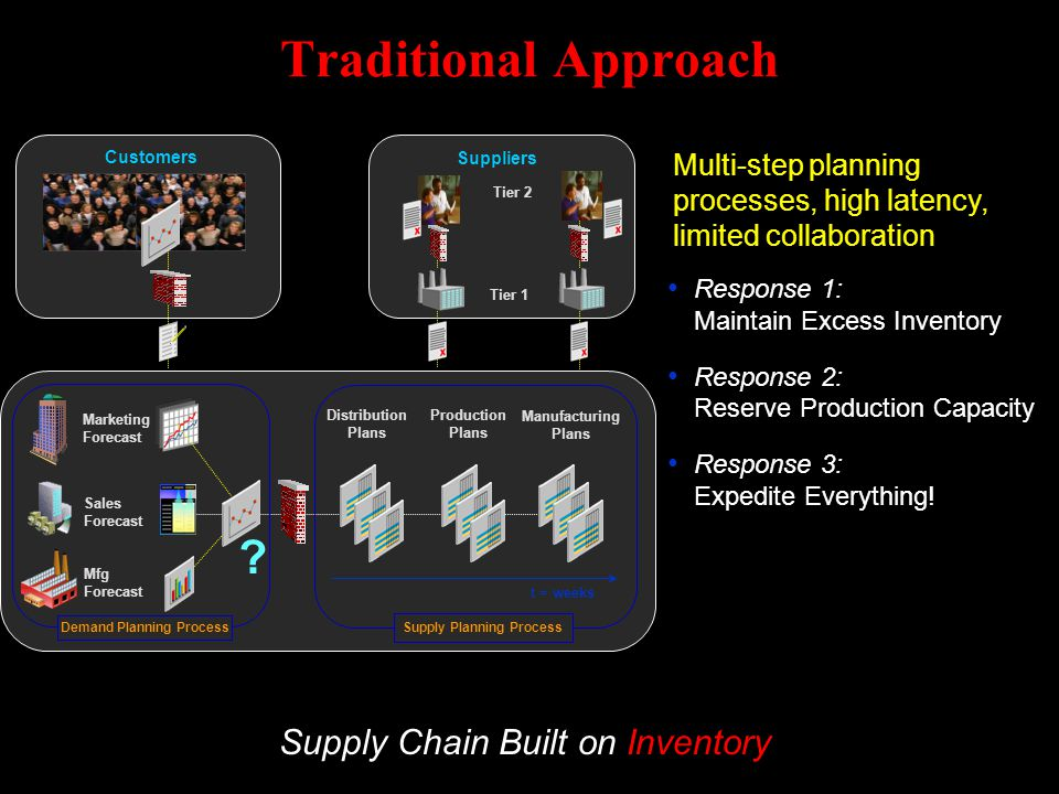Demand Planning Process Supply Planning Process