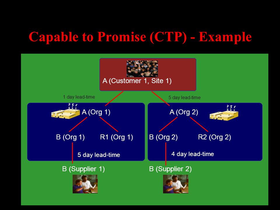 Capable to Promise (CTP) - Example