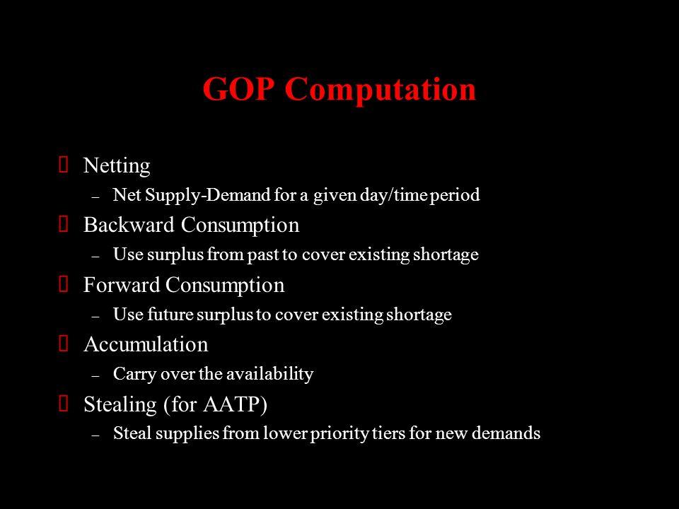 GOP Computation Netting Backward Consumption Forward Consumption