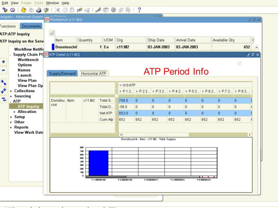 ATP Period Info