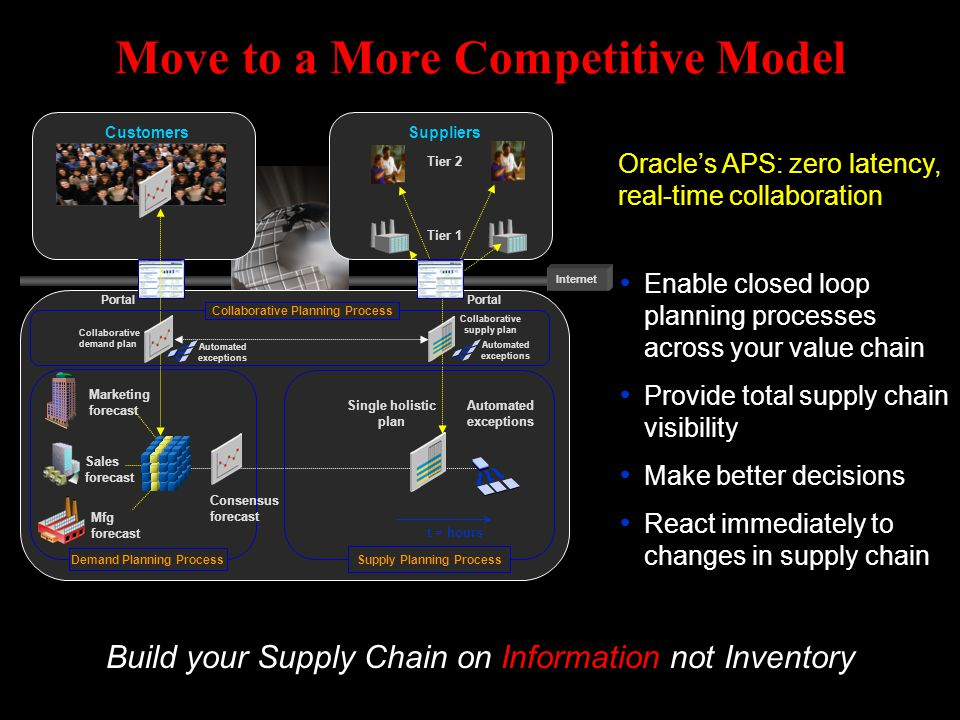 Move to a More Competitive Model
