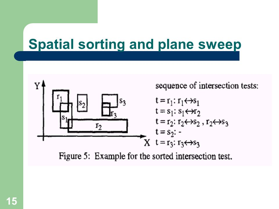 Spatial sorting and plane sweep