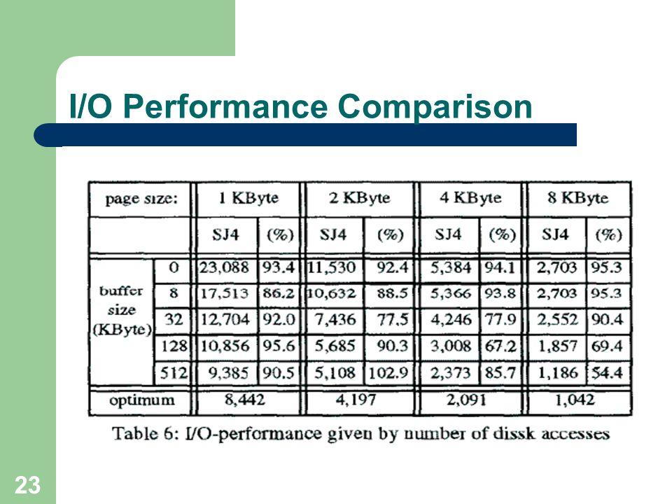 I/O Performance Comparison