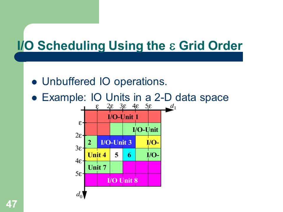 I/O Scheduling Using the  Grid Order