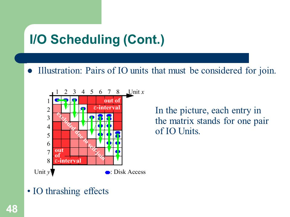 I/O Scheduling (Cont.) Illustration: Pairs of IO units that must be considered for join.