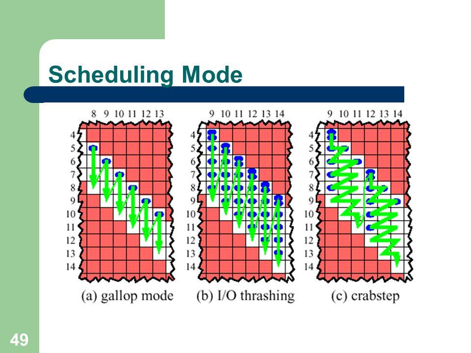 Scheduling Mode