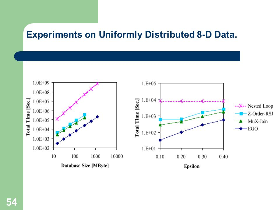 Experiments on Uniformly Distributed 8-D Data.