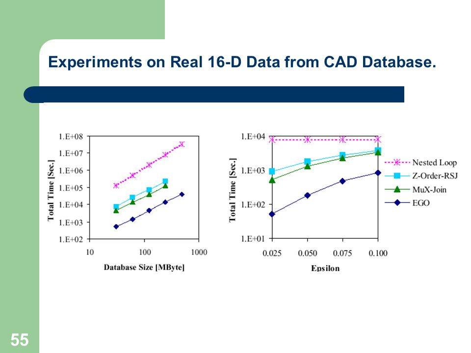 Experiments on Real 16-D Data from CAD Database.