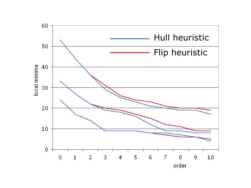 Hull heuristic Flip heuristic