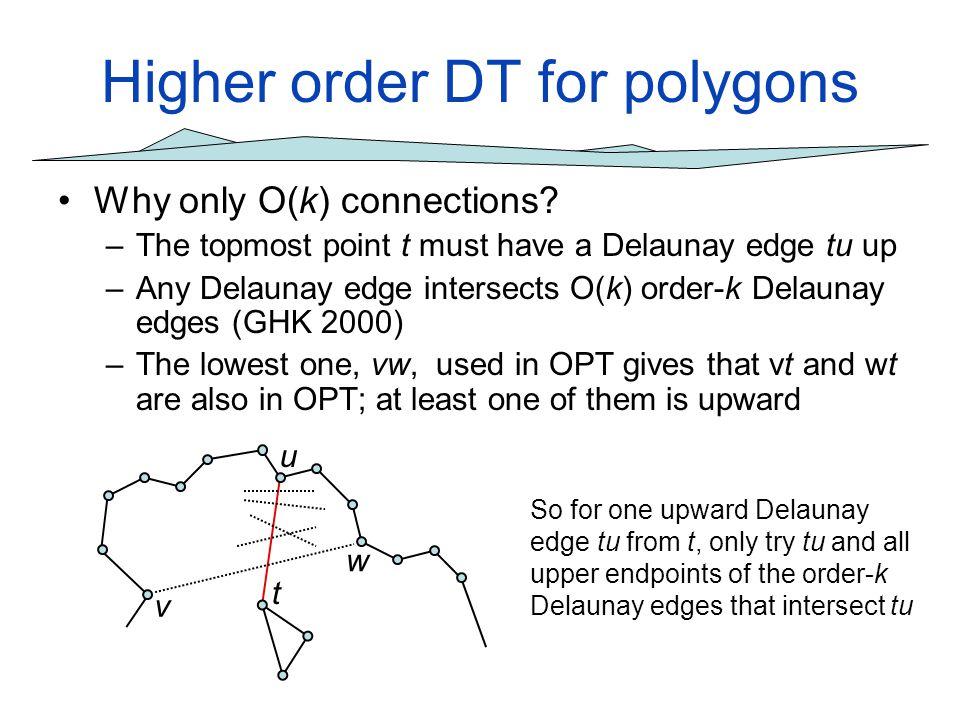 Higher order DT for polygons