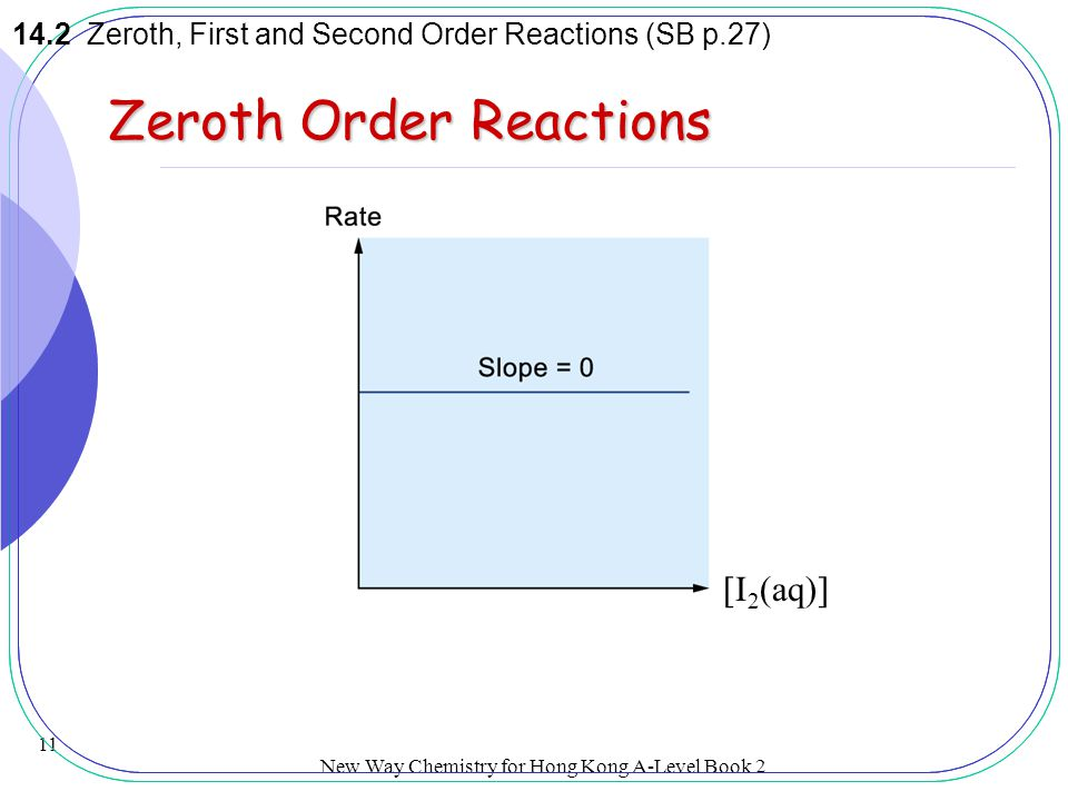 Zeroth Order Reactions
