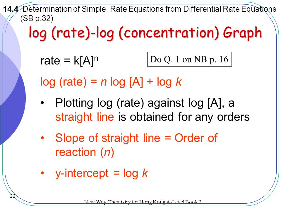 log (rate)-log (concentration) Graph