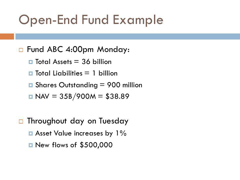 Open-End Fund Example Fund ABC 4:00pm Monday: