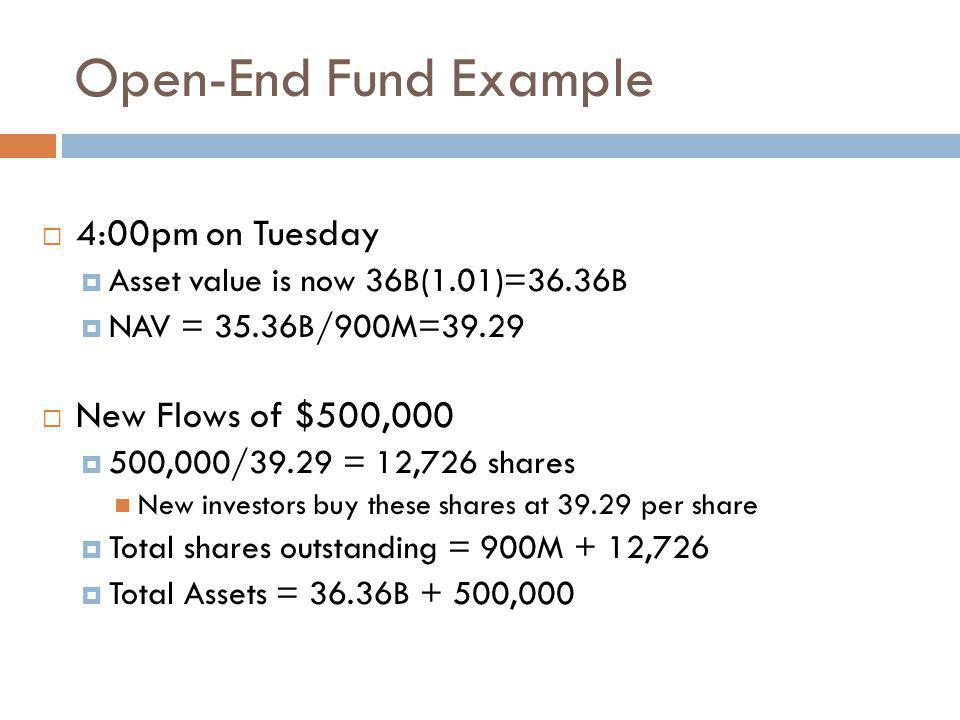Open-End Fund Example 4:00pm on Tuesday New Flows of $500,000