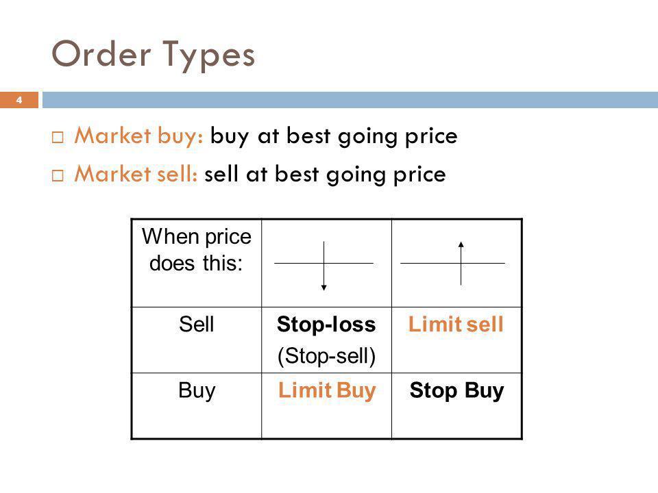 Order Types Market buy: buy at best going price