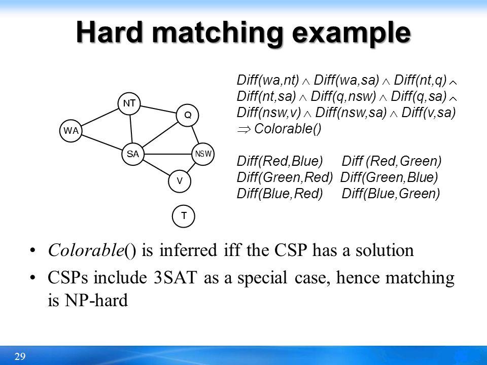 Hard matching example Diff(wa,nt)  Diff(wa,sa)  Diff(nt,q)  Diff(nt,sa)  Diff(q,nsw)  Diff(q,sa)  Diff(nsw,v)  Diff(nsw,sa)  Diff(v,sa)