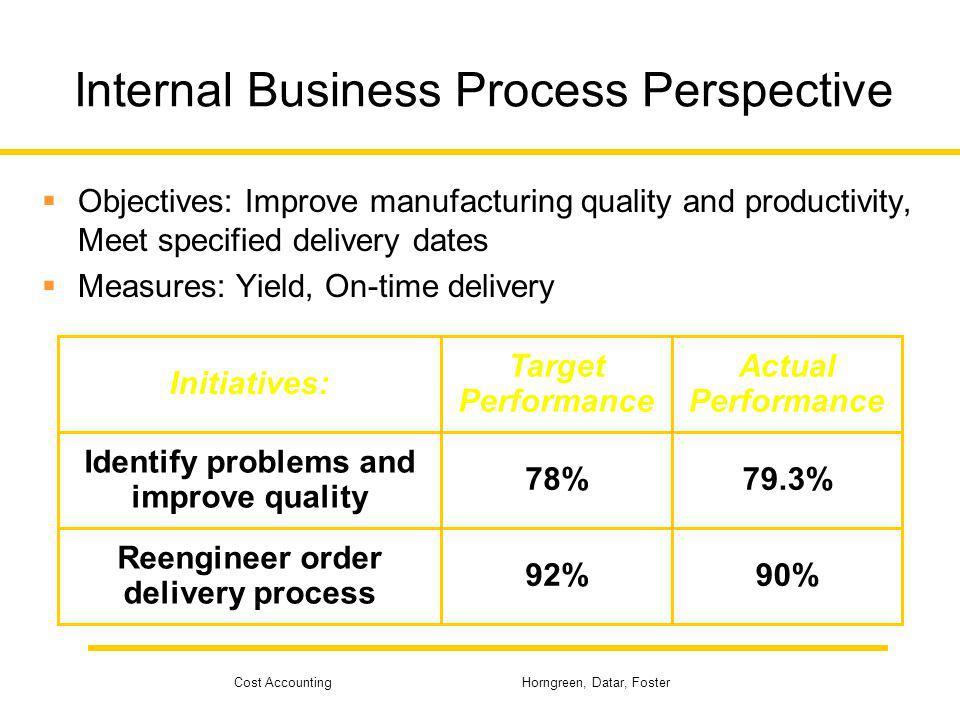 Internal Business Process Perspective