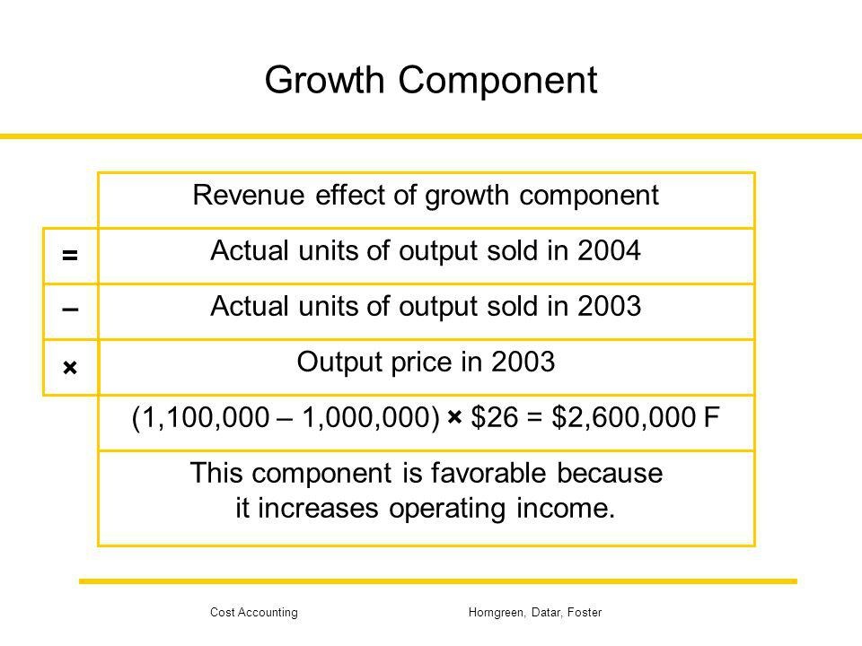 Growth Component Revenue effect of growth component