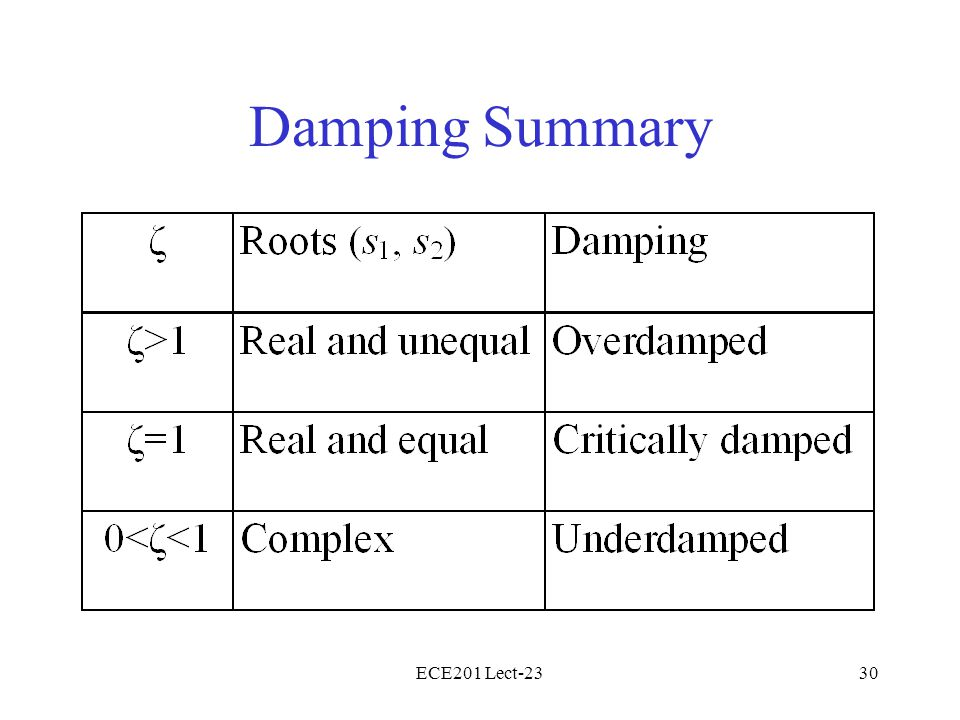 Damping Summary ECE201 Lect-23