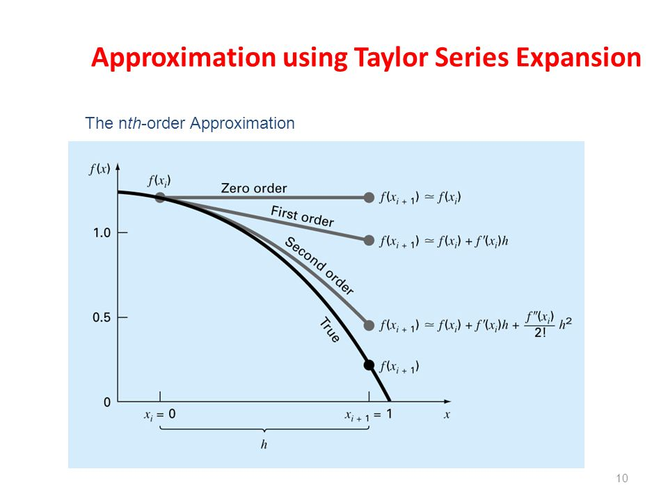 Approximation using Taylor Series Expansion