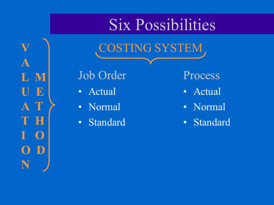 Six Possibilities V A L M U E A T T H I O O D N COSTING SYSTEM