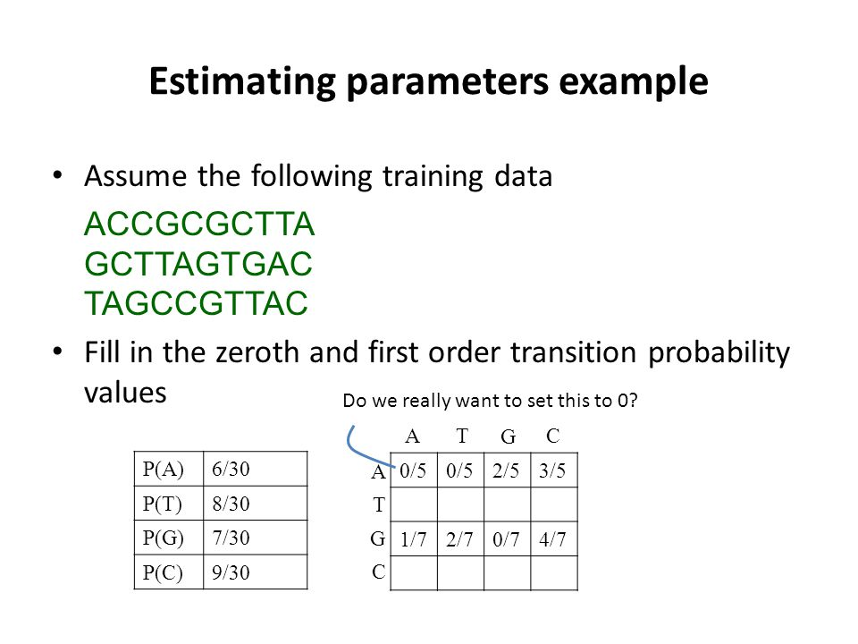 Estimating parameters example