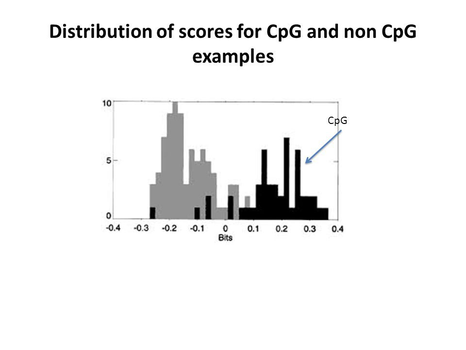 Distribution of scores for CpG and non CpG examples