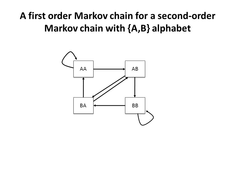 A first order Markov chain for a second-order Markov chain with {A,B} alphabet