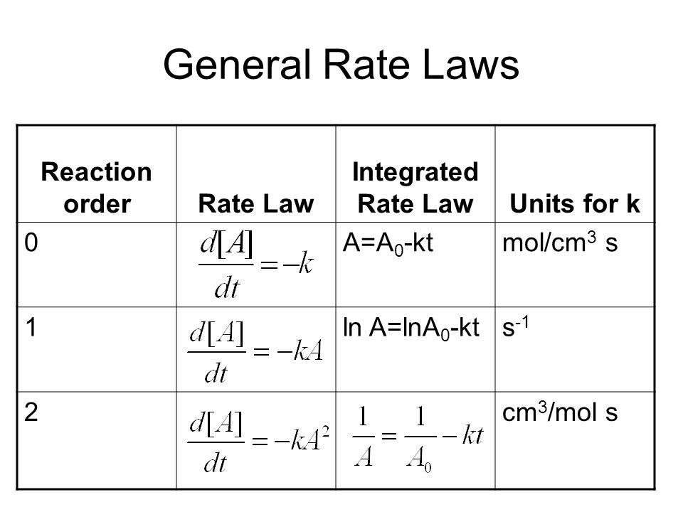 General Rate Laws Reaction order Rate Law Integrated Rate Law