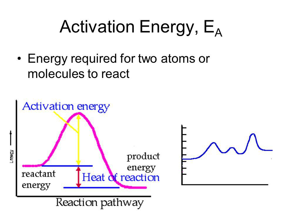 Activation Energy, EA Energy required for two atoms or molecules to react