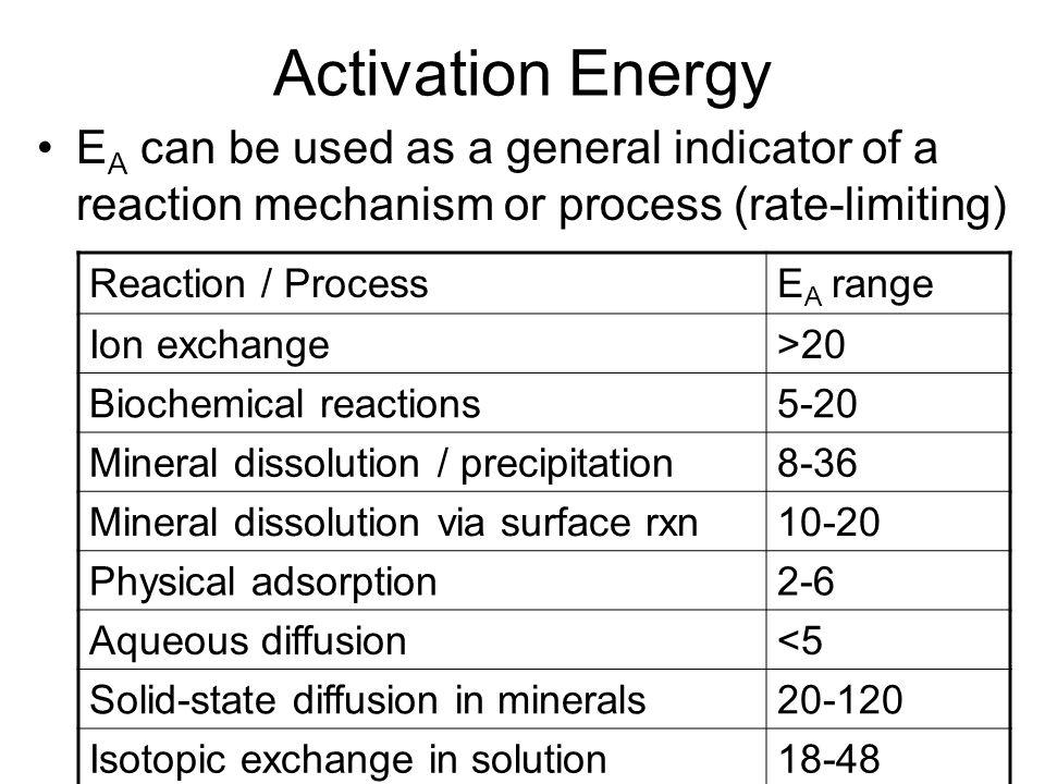 Activation Energy EA can be used as a general indicator of a reaction mechanism or process (rate-limiting)