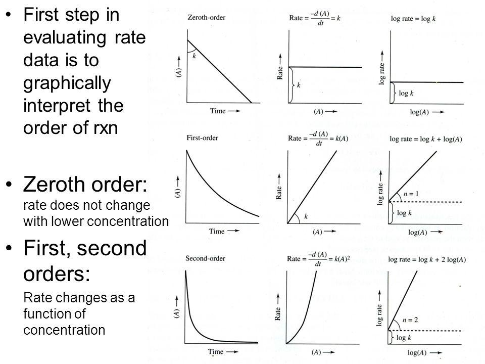 Zeroth order: rate does not change with lower concentration