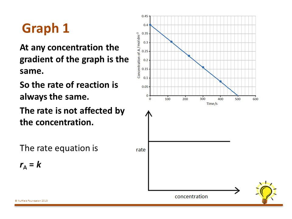 Graph 1 At any concentration the gradient of the graph is the same. So the rate of reaction is always the same.