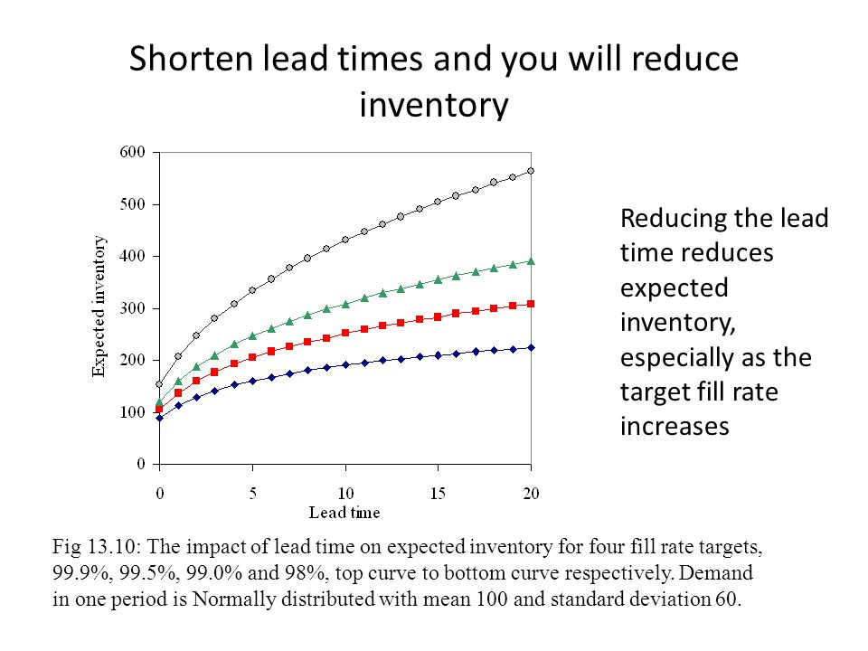 Shorten lead times and you will reduce inventory