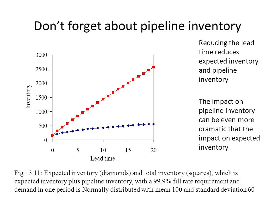 Don't forget about pipeline inventory