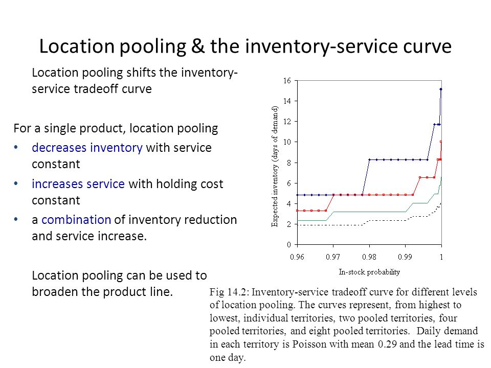 Location pooling & the inventory-service curve