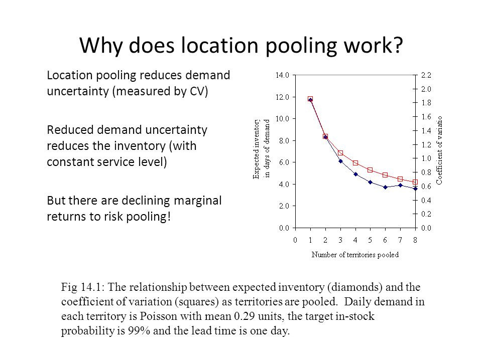 Why does location pooling work