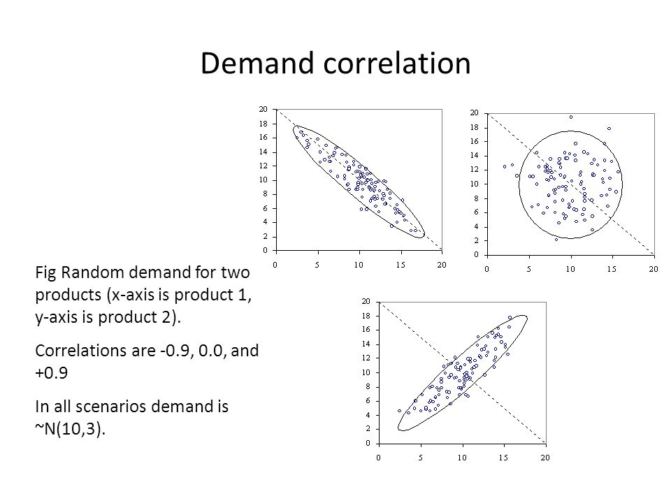 Demand correlation Fig Random demand for two products (x-axis is product 1, y-axis is product 2). Correlations are -0.9, 0.0, and +0.9.