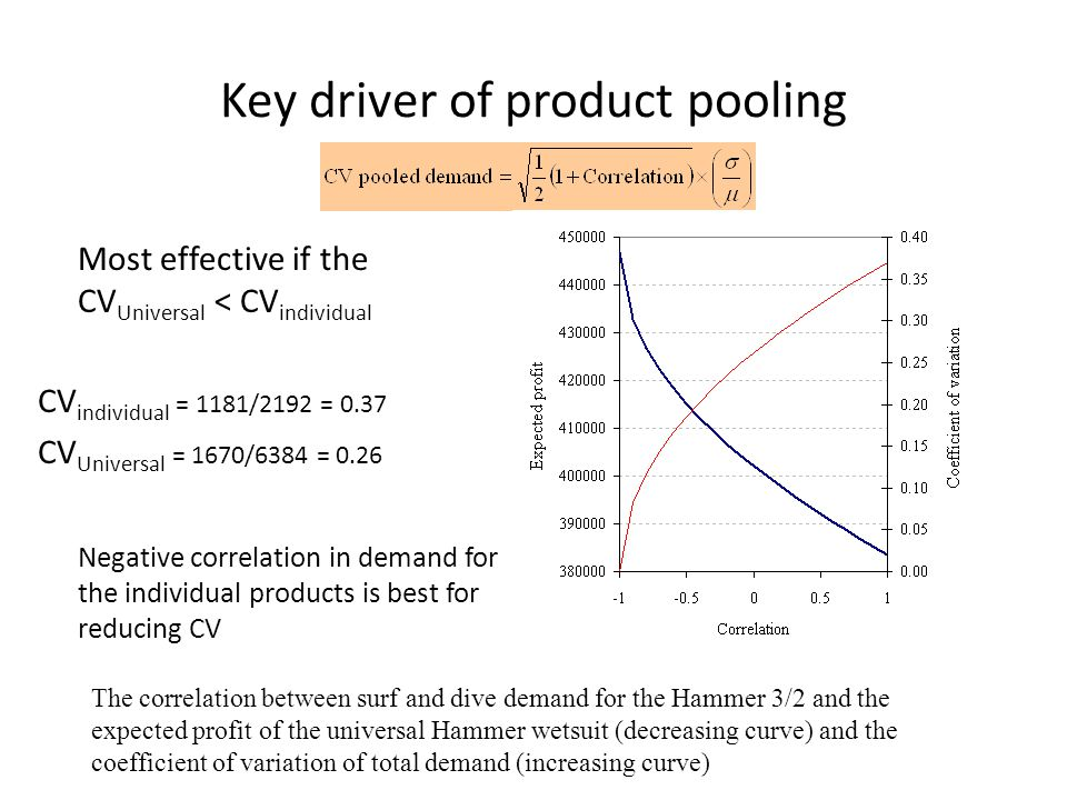 Key driver of product pooling