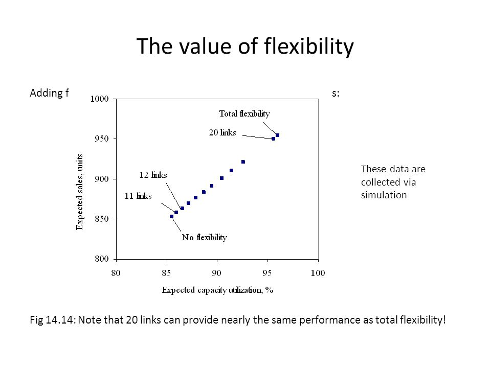 The value of flexibility