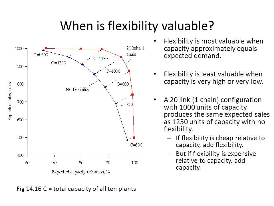When is flexibility valuable