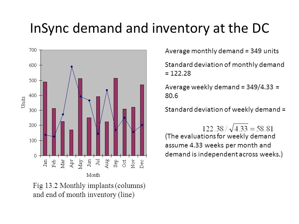 InSync demand and inventory at the DC