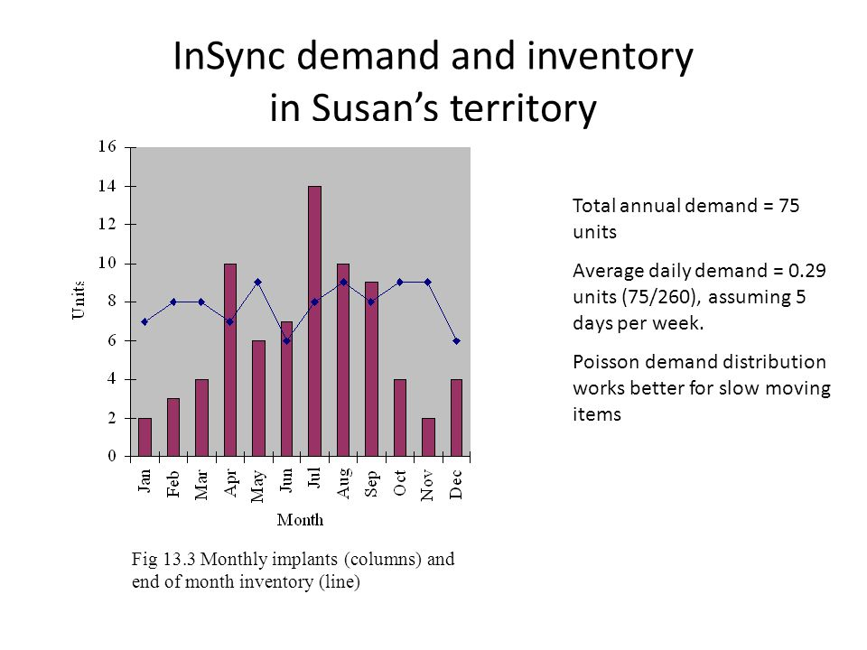 InSync demand and inventory in Susan's territory