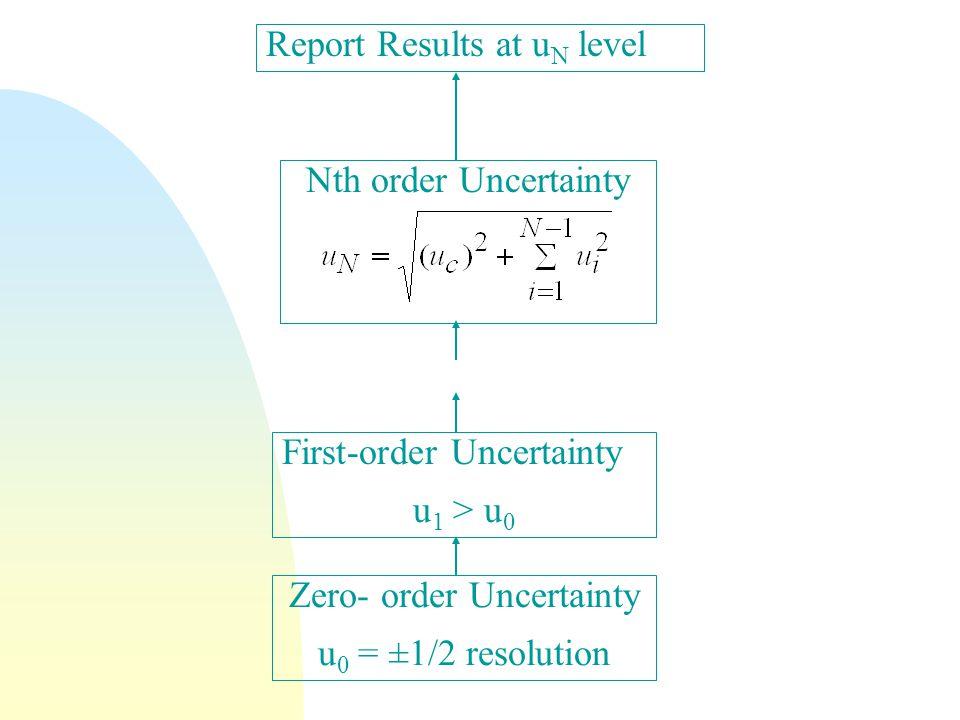 Zero- order Uncertainty